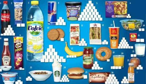 sugar-in-food