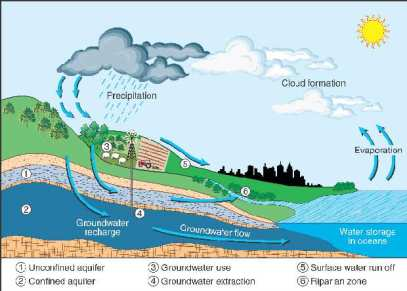 What is an aquifer? Image: