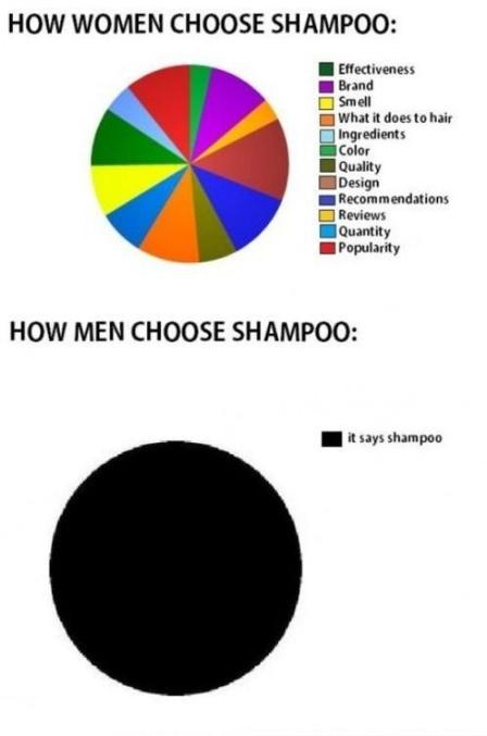 choosingshampoo
